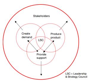 HD-Circular-Org-Chart-300x286