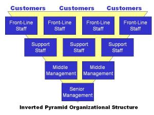 Inverted-Pyramid-Org-Chart